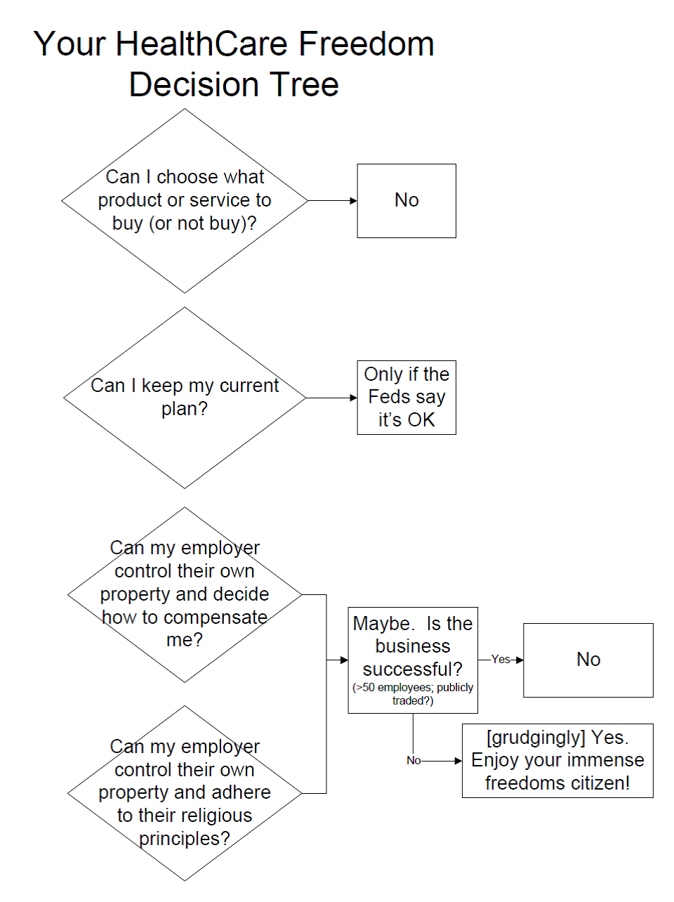 Health Care Freedom Decision Tree